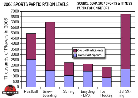 extreme sports theorizing participation Clues come from a series of interviews conducted with a group of 15 extreme  sport participants (aged 30 to 70 10 men) about their relationship.